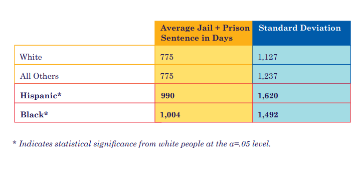 Black and Hispanic people prosecuted by MCAO spend significantly more time incarcerated than white people.